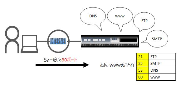 マルチなサーバポート